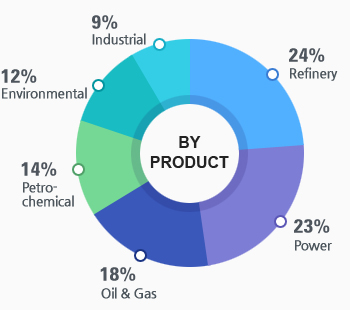 BY PRODUCT chart - 9%(Industrial), 12%(Environmental), 14%(Petrochemical), 18%(Oil & Gas), 23%(Power), 24%(Refinery)